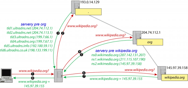 Internet a počítačové siete vytvorili prepojením jednotlivých systémov globálny.